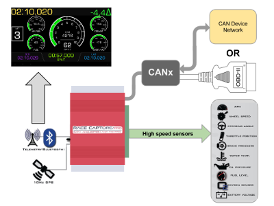 Race Capture Pro CAN system diagram