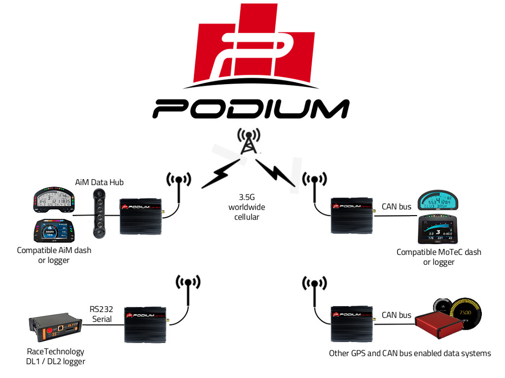 podiumconnect_aim_motec_racetechnology_integrations