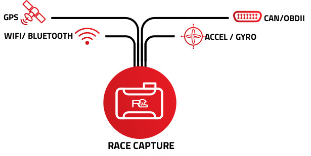racecapturetrack_mk2_connectivity_diagram